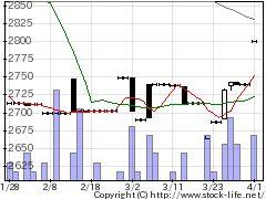 7422東邦レマックの株価チャート