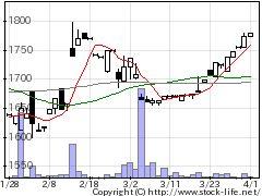 7425初穂商事の株価チャート
