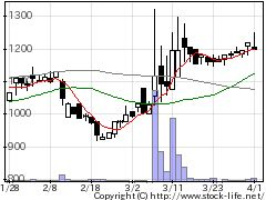 7426山大の株価チャート