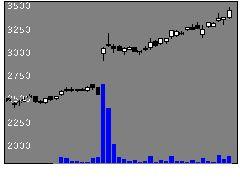 7433伯東の株価チャート