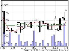 7434オータケの株価チャート