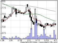 7435ナ・デックスの株価チャート