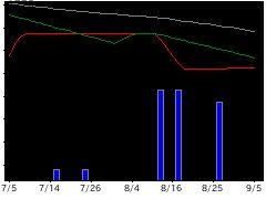 7441Misumiの株価チャート