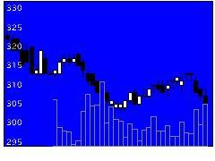 7442中山福の株価チャート