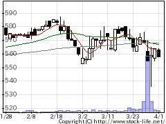 7443横浜魚類の株価チャート