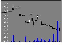 7444ハリマ共和物産の株式チャート
