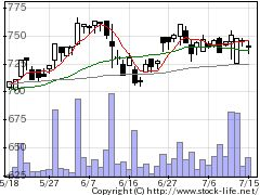 7445ライトオンの株式チャート