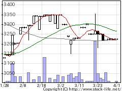 7446東北化学薬品の株式チャート