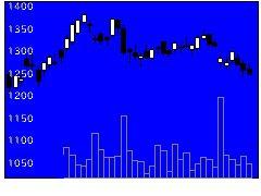 7453良品計画の株価チャート