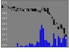 7455三城HDの株価チャート