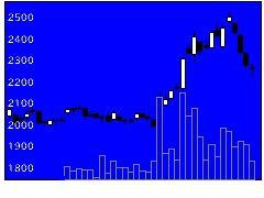 7456松田産業の株価チャート