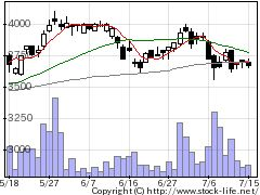 7458第一興商の株価チャート