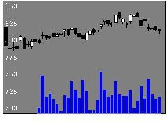 7463アドヴァンの株価チャート