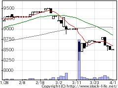 7464セフテックの株価チャート