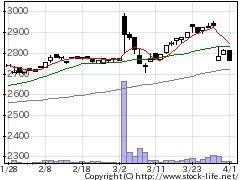 7472鳥羽洋行の株価チャート
