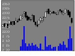 7475アルビスの株価チャート