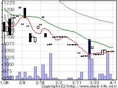 7477ムラキの株価チャート