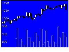 7482シモジマの株式チャート
