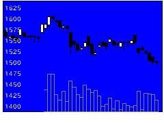 7483ドウシシャの株価チャート