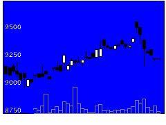 7485岡谷鋼機の株式チャート