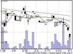 7486サンリンの株価チャート