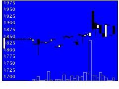 7488ヤガミの株式チャート