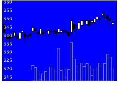 7494コナカの株価チャート