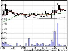 7501ティムコの株価チャート