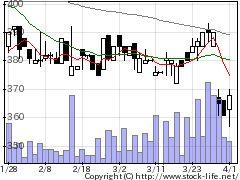 7502プラザクリエの株式チャート