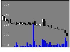 7506ハウスローゼの株式チャート