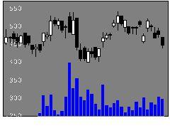 7508GセブンHDの株価チャート