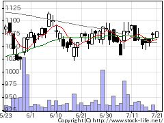 7512イオン北海道の株式チャート