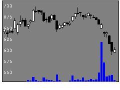 7513コジマの株式チャート