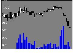 7514ヒマラヤの株価チャート
