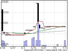 7515マルヨシの株価チャート
