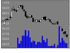 7516コーナンの株価チャート