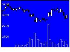 7518ネットワンの株価チャート