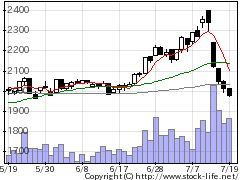 7520エコスの株価チャート