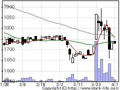 7521ムサシの株価チャート