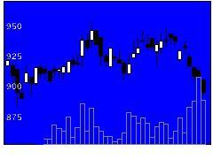 7522ワタミの株式チャート