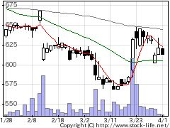 7523アールビバンの株価チャート