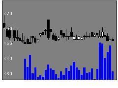 7524マルシェの株価チャート