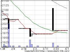 7531清和中央HDの株式チャート