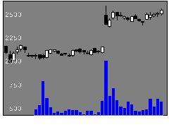 7532パンパシHDの株価チャート