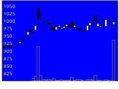 7533グリンクロスの株式チャート