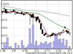 7539アイナボHDの株価チャート