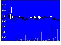 7544スリーエフの株式チャート