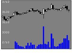 7550ゼンショHDの株価チャート