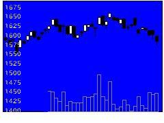 7552ハピネットの株価チャート