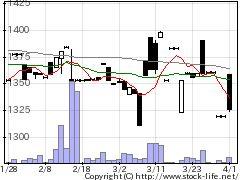 7559GFCの株価チャート
